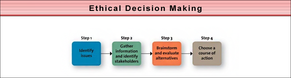 Skills for Ethical Decision-Making | IQC Global